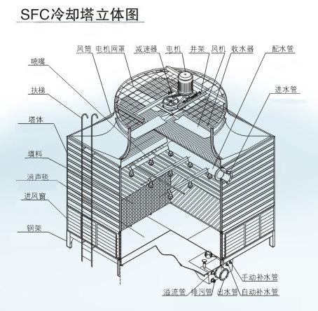 几种玻璃钢冷却塔的结构图